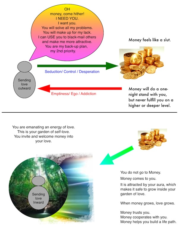 Wealth Consciousness